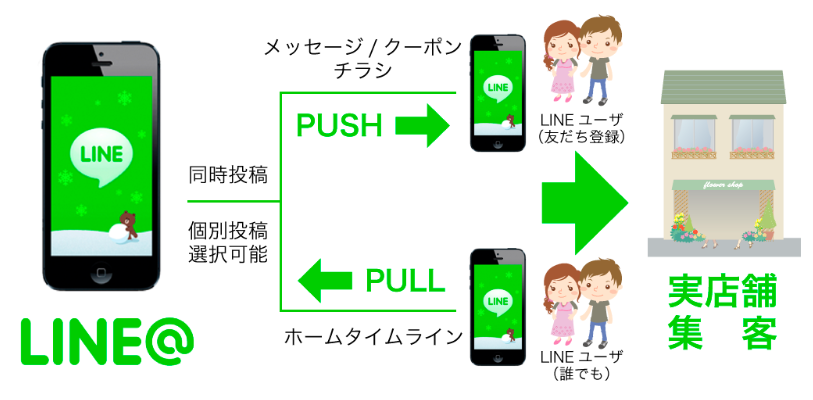LINE@仕組み