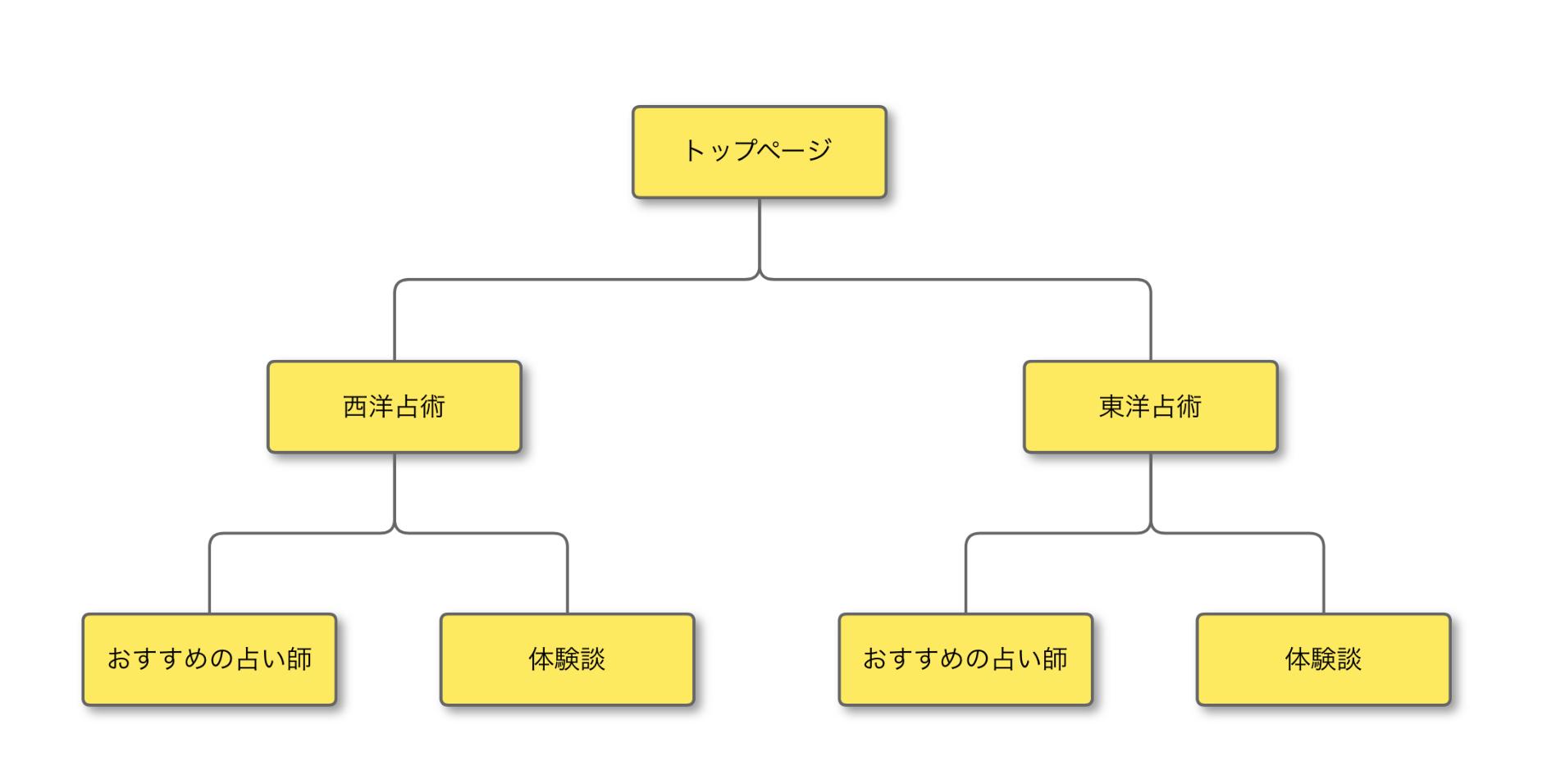 サイトの構造_サンプル