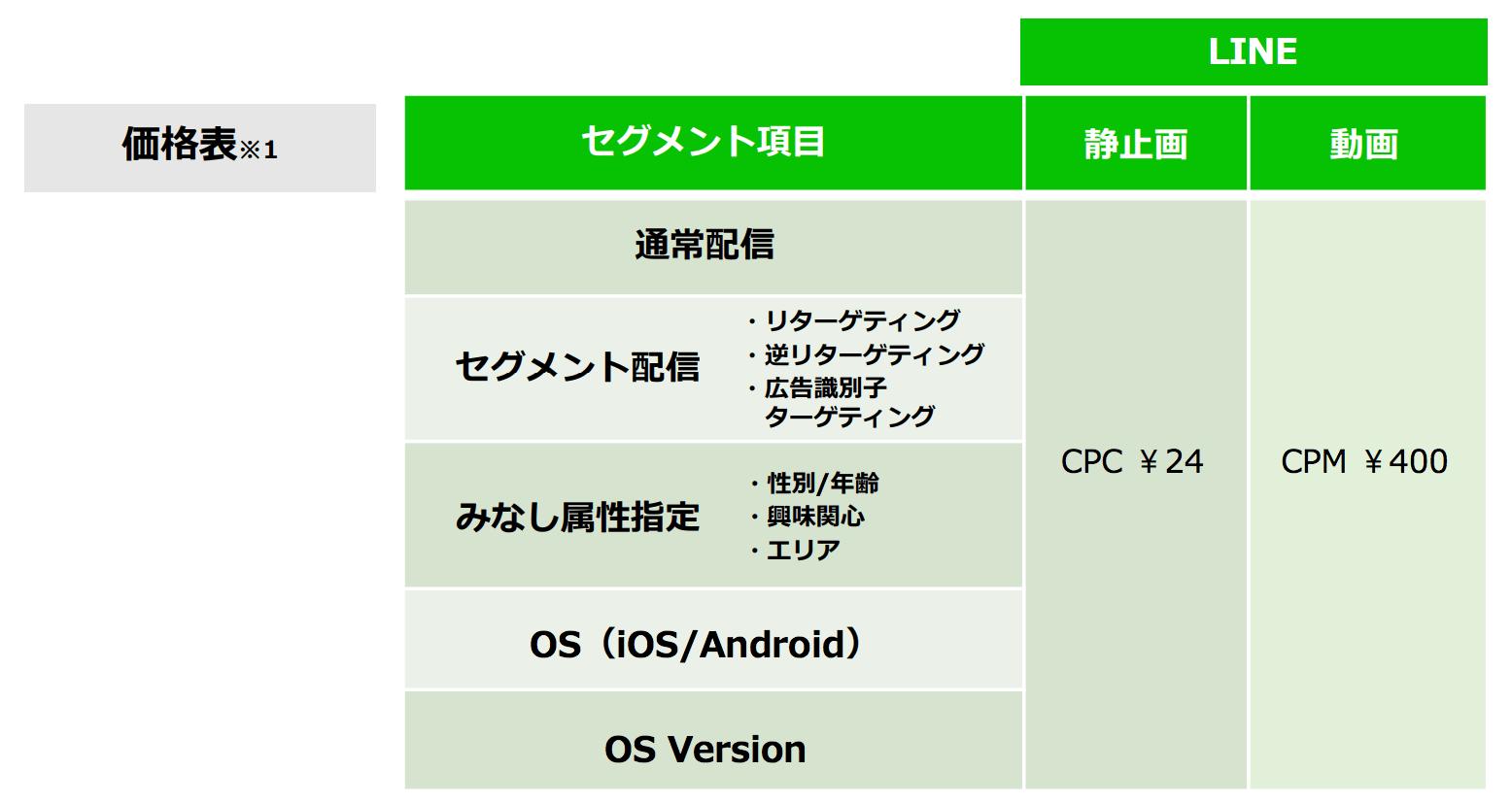 LINE Ads Platform 料金