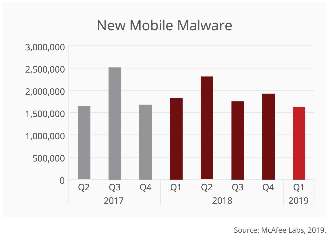 New Mobile Malware